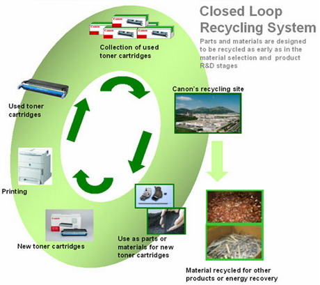 About Canon - Environmental Activities - Recycling - Canon Singapore